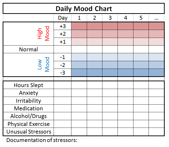 Mood Tracking - MoodSurfing ™