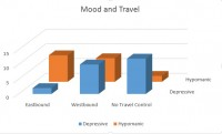 Direction of Travel and Mood Change