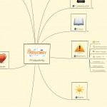 MindMeister Mind Map of Productivity
