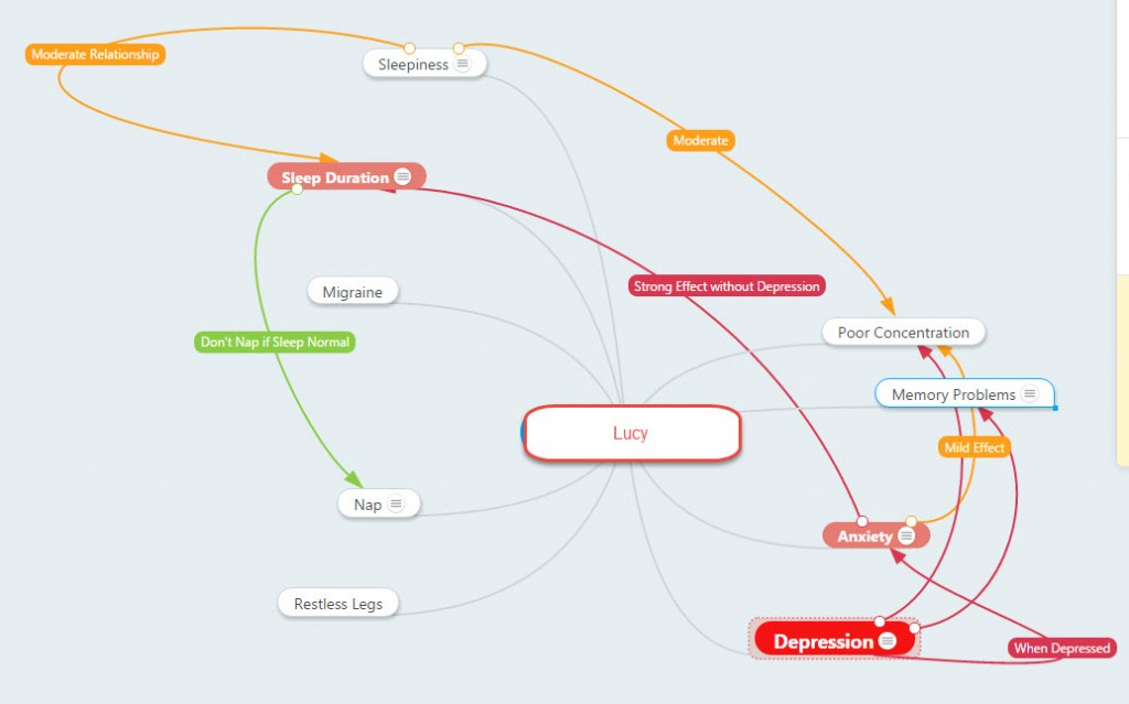 Lucy Mindmap 2