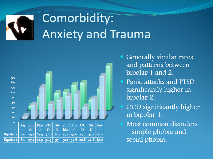bipolar-and-anxiety